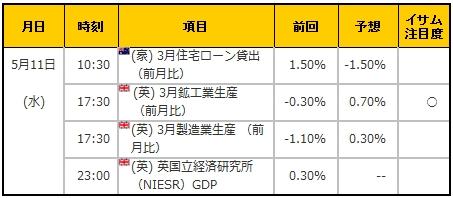 経済指標20160511
