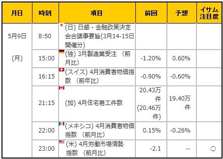 経済指標20160509