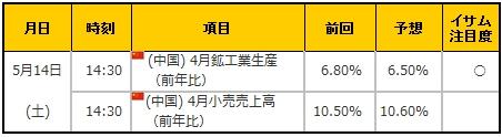経済指標20160514