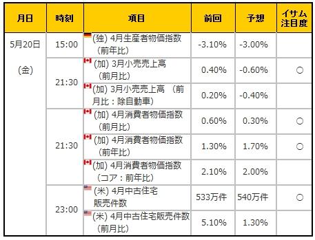 経済指標20160520