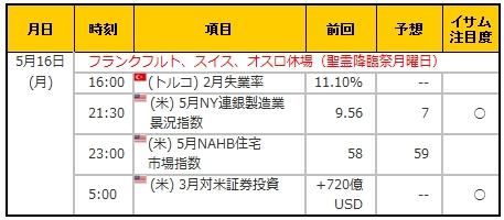 経済指標20160516