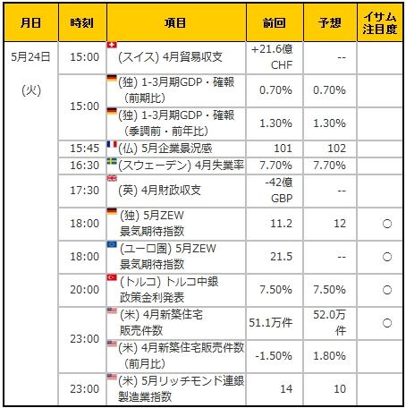経済指標20160524