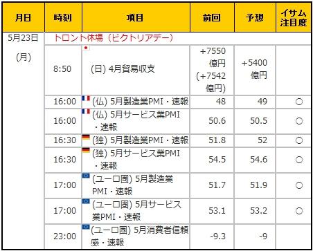 経済指標20160523