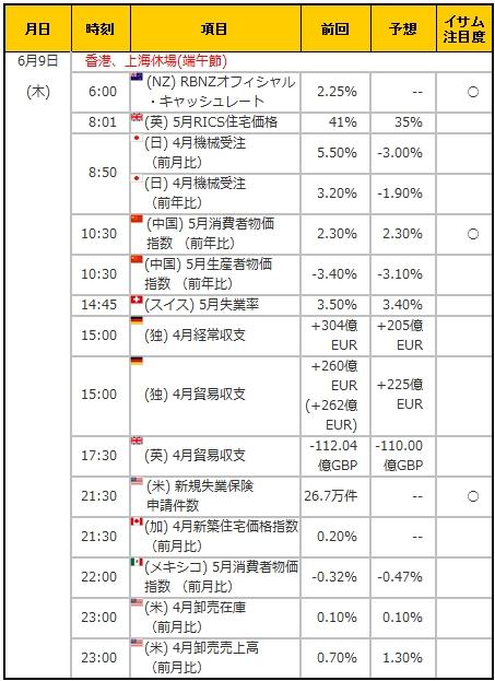 経済指標20160609