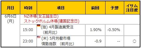 経済指標20160606