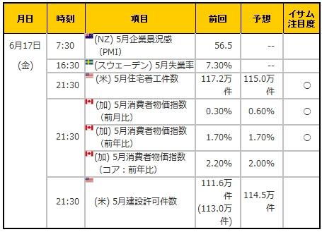 経済指標20160617