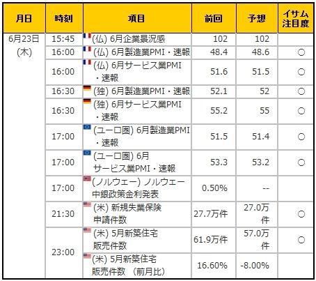 経済指標20160623