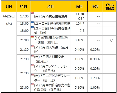 経済指標20160629