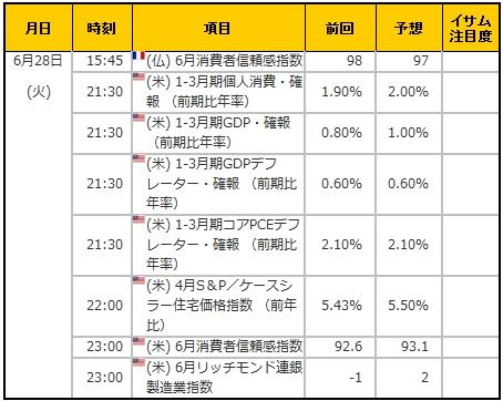 経済指標20160628