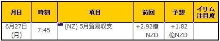 経済指標20160627