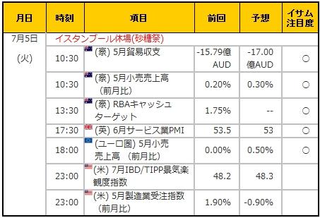 経済指標20160705
