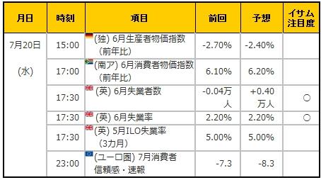 経済指標20160720