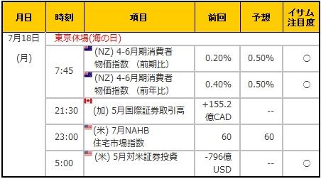 経済指標20160718