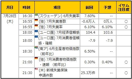 経済指標20160728