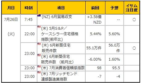 経済指標20160726