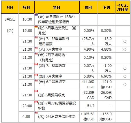 経済指標20160805