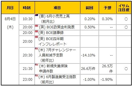 経済指標20160804