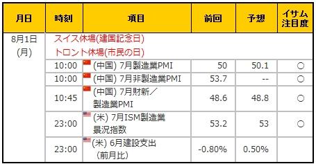 経済指標20160801
