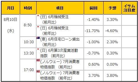 経済指標20160810