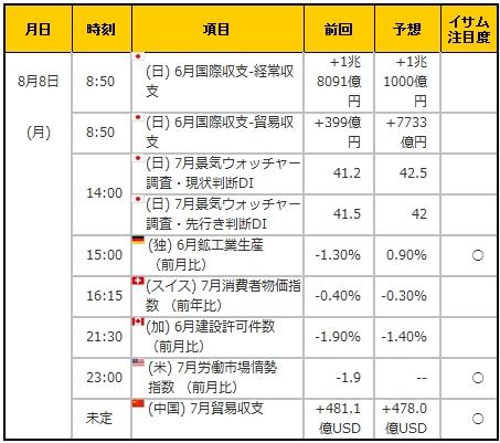 経済指標20160808