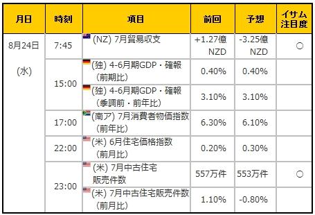 経済指標20160824