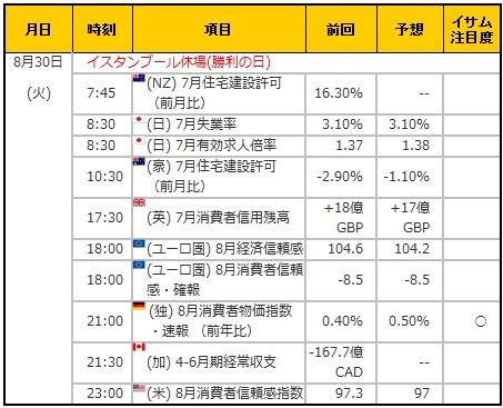 経済指標20160830