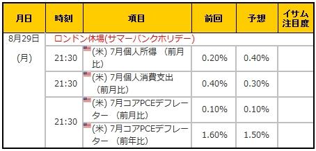 経済指標20160829