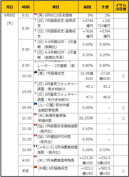経済指標20160908