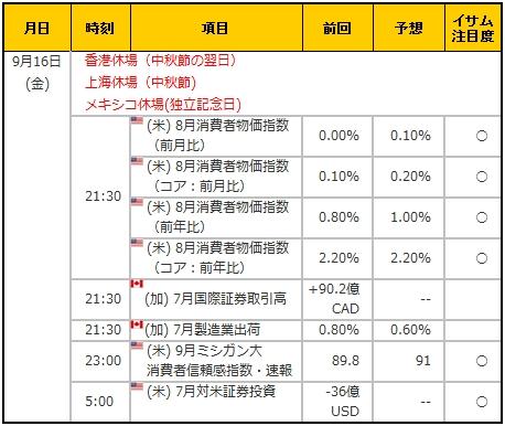 経済指標20160916