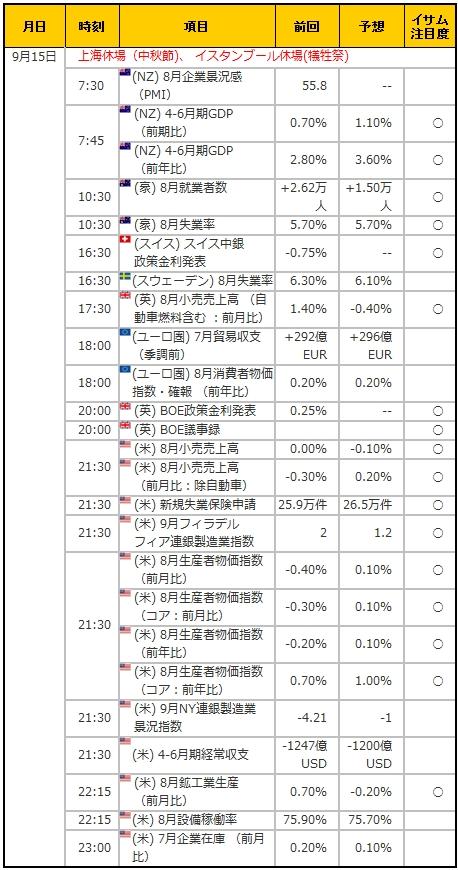 経済指標20160915
