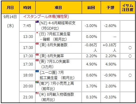 経済指標20160914