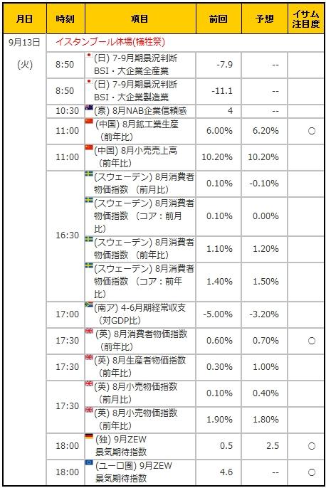経済指標20160913