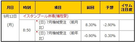 経済指標20160912