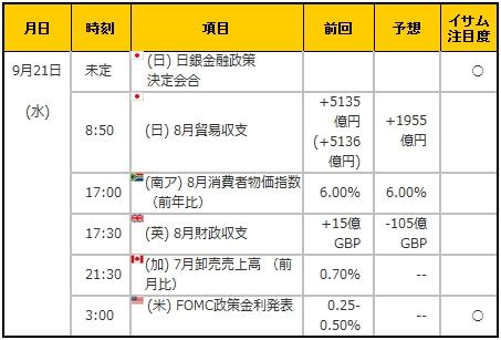 経済指標20160921
