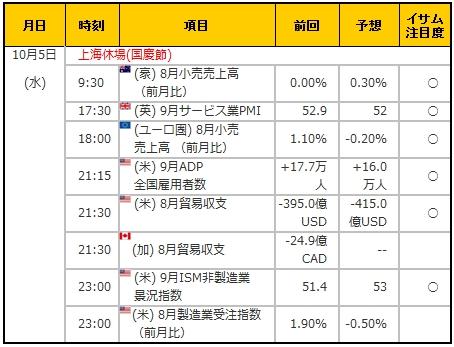 経済指標20161005