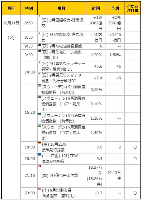 経済指標20161011
