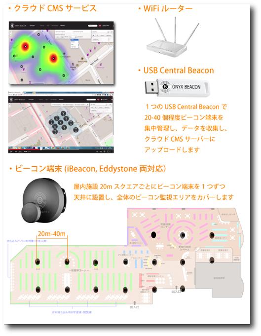 USB Central BeaconとBeaconホットスポットサービス