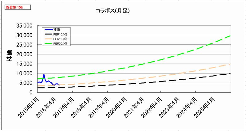 2016-08-12_割安グラフ_月足