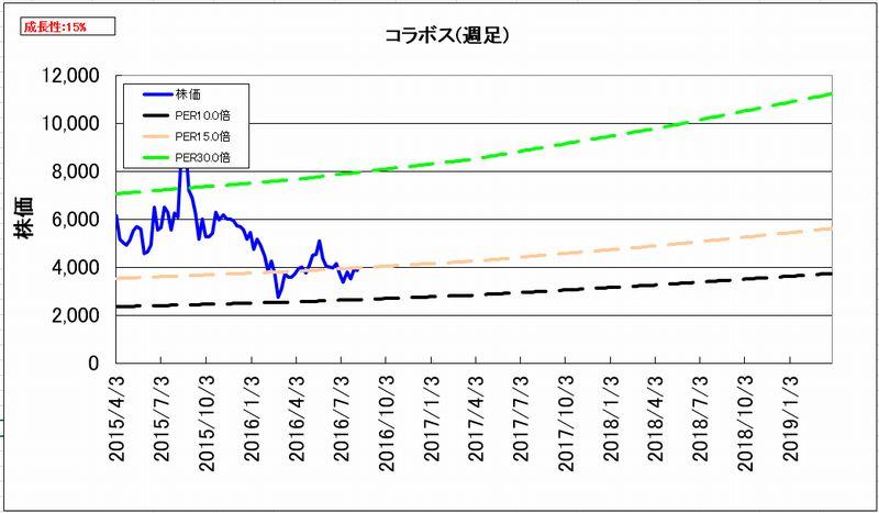 2016-08-12_割安グラフ_週足