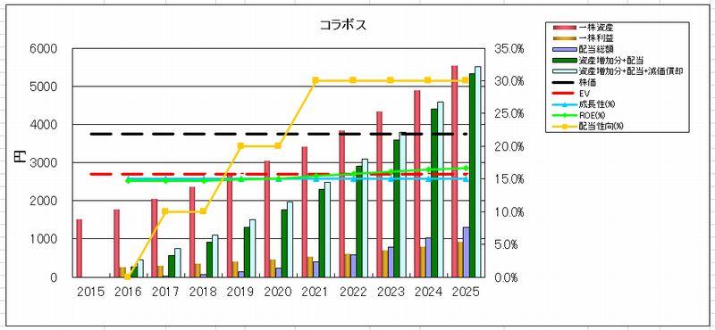 2016-08-12_投資資産回収時期