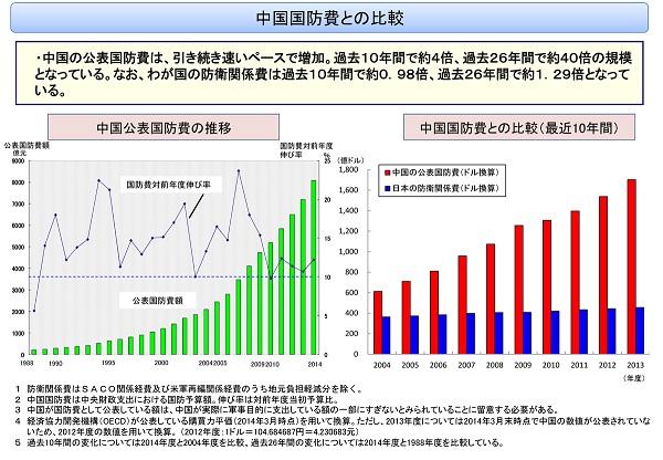 中国 国防費