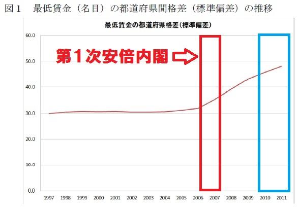 最低賃金(名目)の都道府県間格差(標準偏差)の推移