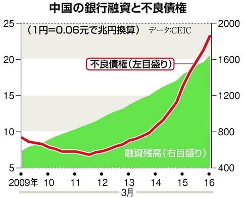 中国の銀行融資と不良債権