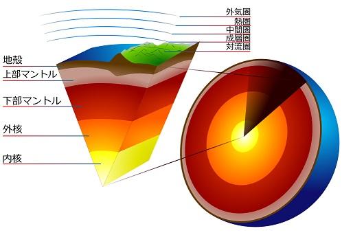 地球の構造