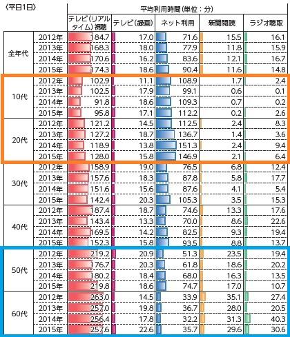 主なメディアの平均利用時間(平日1日)