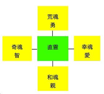 一霊四魂の概念図