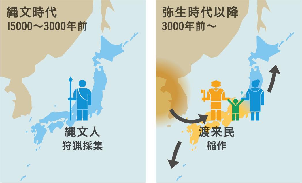 「二重構造説」に基づいた日本列島人の成立ち