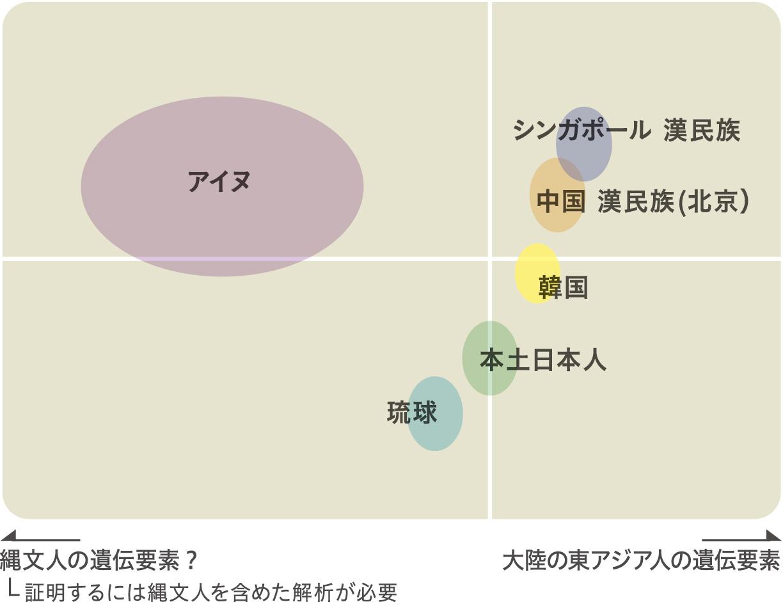 現代日本列島人と大陸の東アジア人の比較
