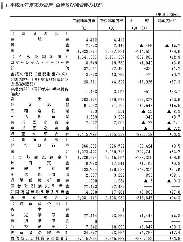 日本銀行の財務諸表 貸借対照表(平成26年度)