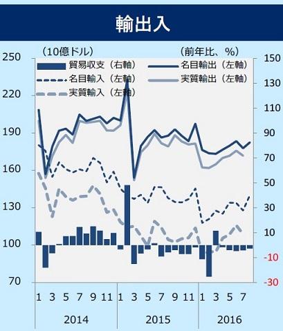 中国 輸出入 201609